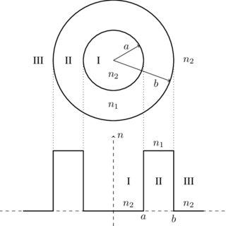 (PDF) Vector Mode Analysis of Ring-Core Fibers: Design