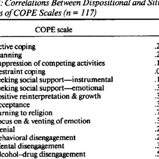 (PDF) Assessing Coping Strategies: A Theoretically Based