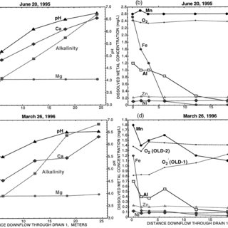 Solubility of amorphous Fe(OH) 3 , pK sp = 37.1 (top curve