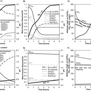 Evaluation of Al solubility and adsorption parameters in