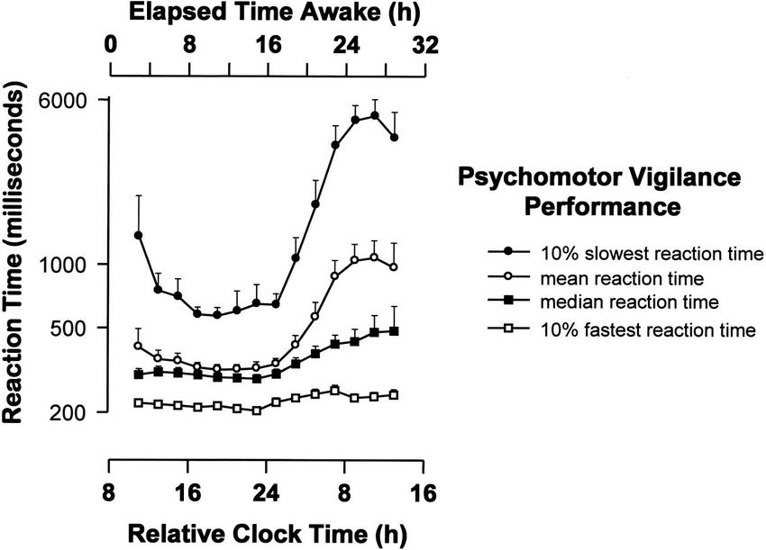 Impact of Acute Total Sleep Deprivation on Reaction Time