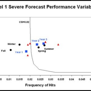 Roebber diagram for level 1 severe weather forecasts