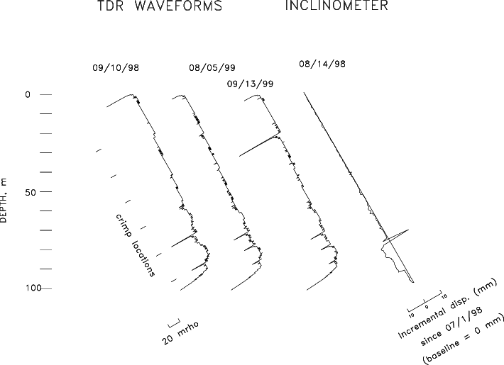 -TDR waveforms and inclinometer profile for retrofit of