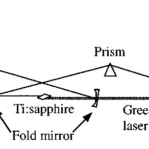 (PDF) High Power Ultrafast Lasers