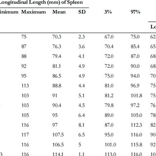 Normal limits of spleen length with respect to height