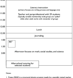 schematic diagram of instructional activities in multiage grade 1 2 classroom at emerald elementary  [ 850 x 1249 Pixel ]