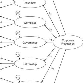 (PDF) Stakeholder Tracking and Analysis: The RepTrak