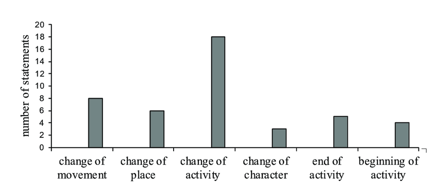 Motivations in video segmentation tasks (Badio 2014: 152