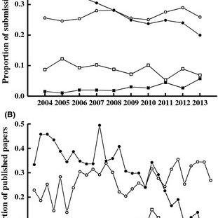 (PDF) The relationship between manuscript title structure
