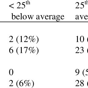 (PDF) Predictors of English Reading Skills in Spanish