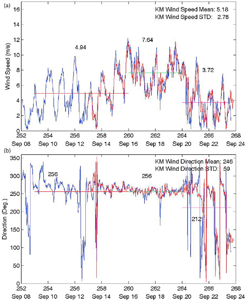 hight resolution of  a wind speed time series data obtained from the r v kilo moana