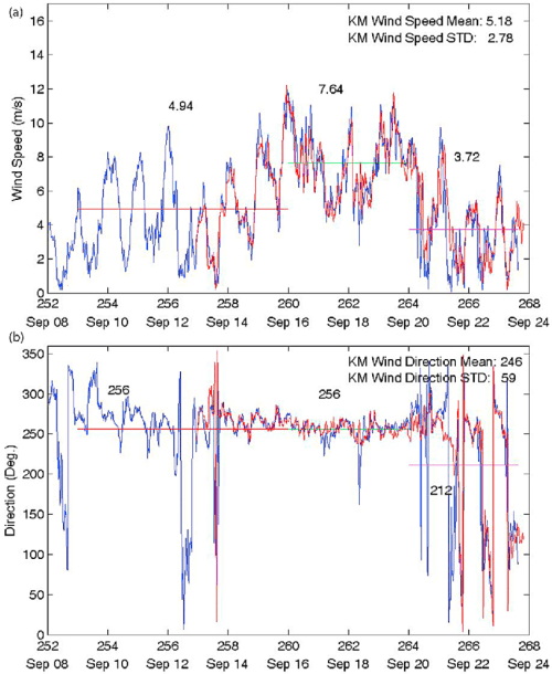 small resolution of  a wind speed time series data obtained from the r v kilo moana