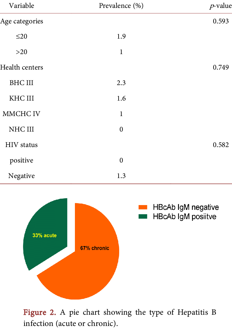 hight resolution of proportion of pregnant women with positive hbsag