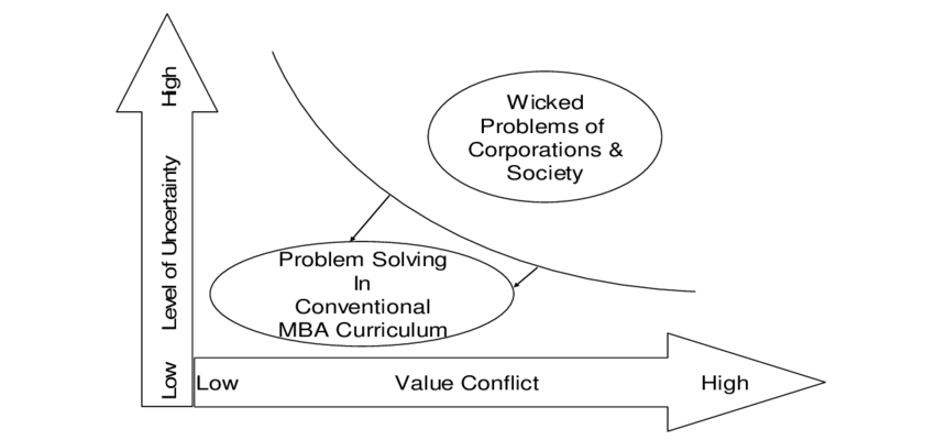 Conventional MBA Curriculum and Wicked Problem Solving