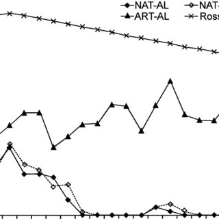 (PDF) Reproductive Performance of the Ardennaise Chicken