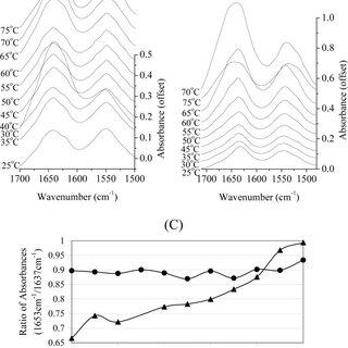 (PDF) Effects of Adsorption to Aluminum Salt Adjuvants on