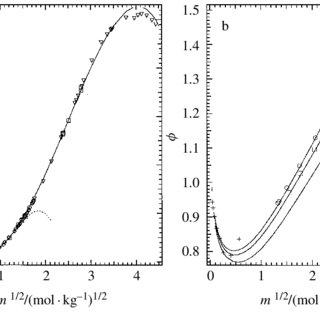 (PDF) Thermodynamic properties of aqueous calcium nitrate