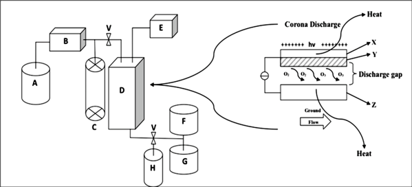 Schematic diagram for set-up of ozone generator