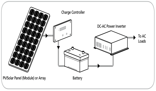 Block Diagram of a typical non-grid tied Photovoltaic (PV