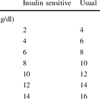 (PDF) Evidence for Basal–Bolus Insulin Versus Slide Scale