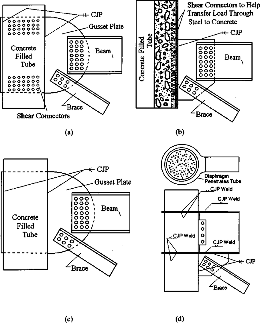 hight resolution of typical concrete filled tube concentrically braced frames brace beam column connections