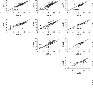 (PDF) Multilaboratory Comparison of Streptococcus