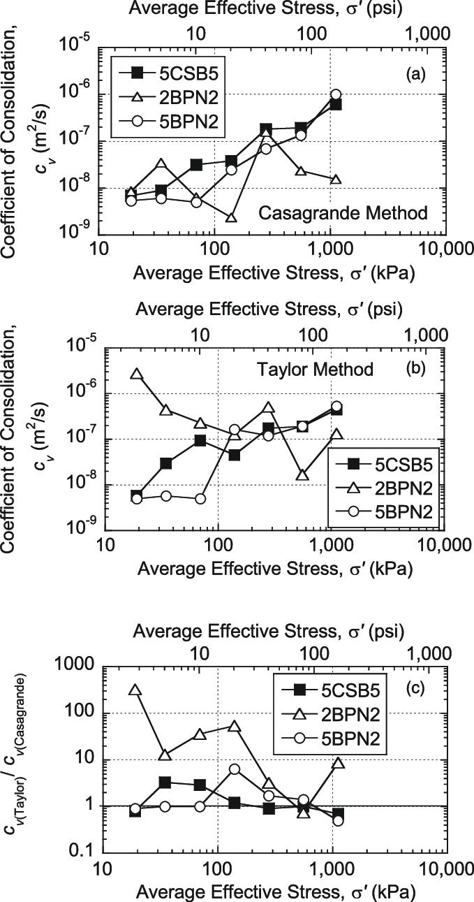 medium resolution of coefficient of consolidation based on a casagrande s method b taylor s method