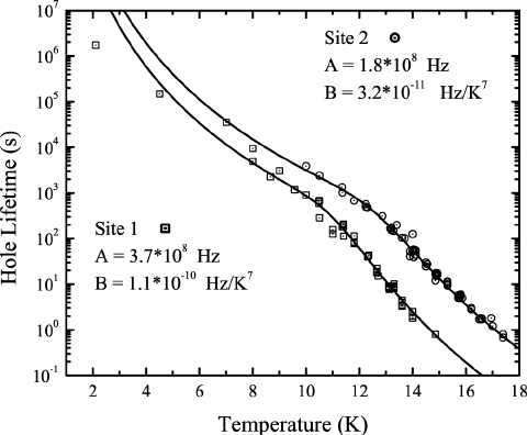 Temperature dependent component of the homogeneous