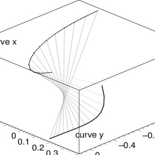 The Riemann surface produced by cplxroot of MATLAB plots