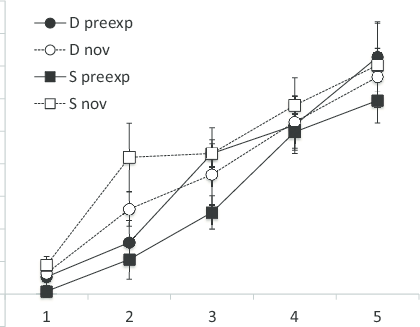 Group mean difference scores (response rate during CS