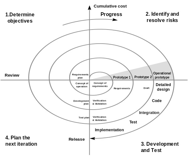 SPIRAL SOFTWARE DEVELOPMENT LIFE CYCLE, CONSISTING OF FOUR