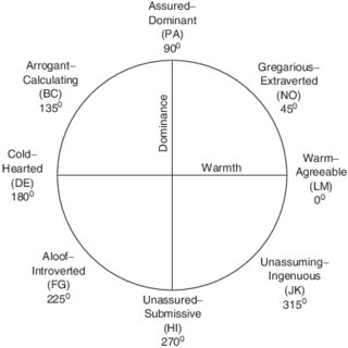 (PDF) A brief assessment of the interpersonal circumplex