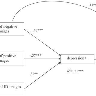 (PDF) Visual mental imagery and symptoms of depression