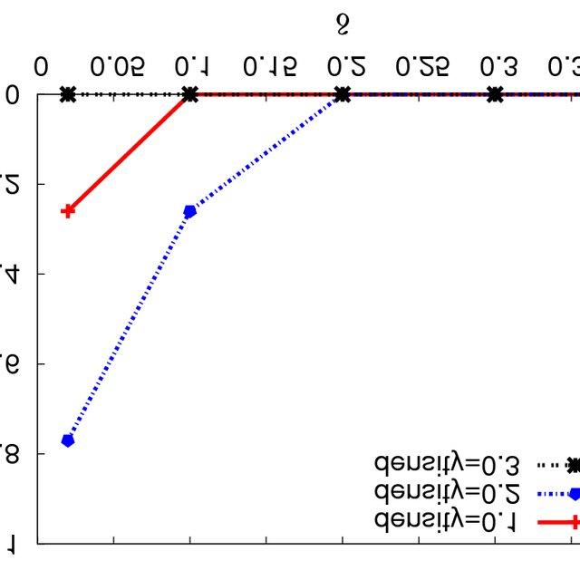 Sensor data set, δ-error variation with δ (different