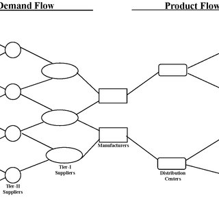 Forecasting and inventory management: heuristic flow