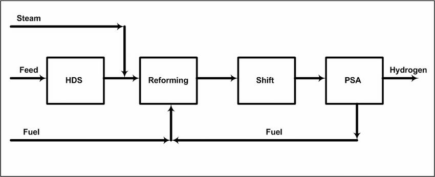 Process flow in a typical SRM hydrogen plant (Aasberg