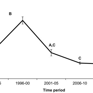 (PDF) Tracking Trends in Elephant Management with a