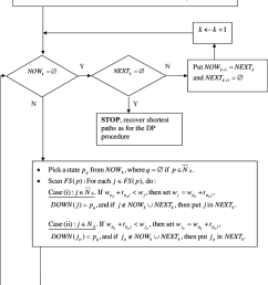 3 1 flow chart of a psp implementation for the approach dependent download scientific diagram [ 850 x 1036 Pixel ]