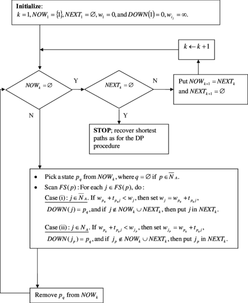 small resolution of 3 1 flow chart of a psp implementation for the approach dependent download scientific diagram