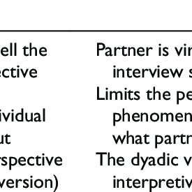 (PDF) Approaches to and Outcomes of Dyadic Interview Analysis