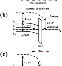 b energy band diagram of graphene sio2 p gan metal insulator semiconductor light emitting diode gis led under thermal equilibrium  [ 850 x 1705 Pixel ]