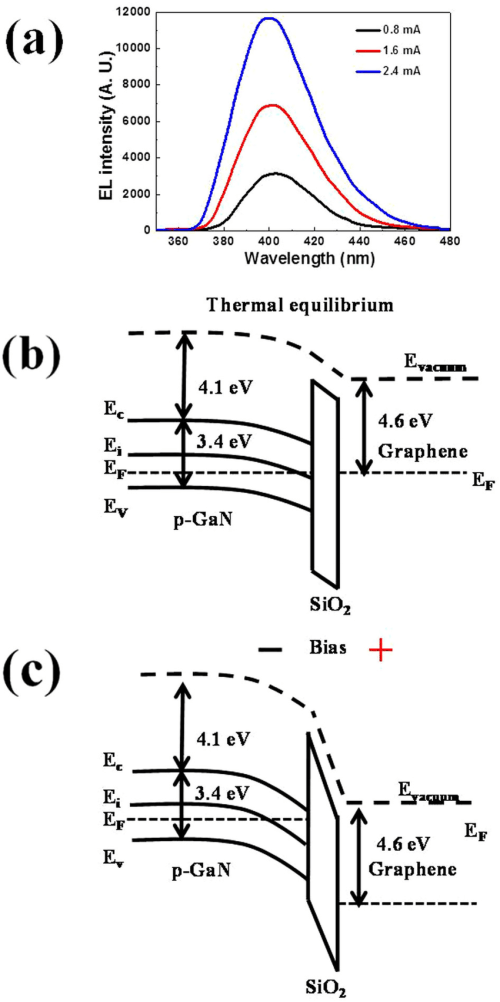 small resolution of  b energy band diagram of graphene sio2 p gan metal insulator semiconductor light emitting diode gis led under thermal equilibrium