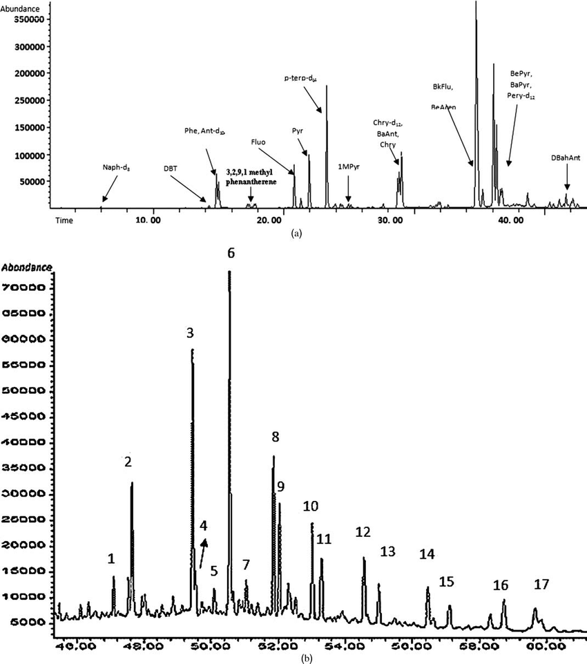 Typical specific compound peaks from the gas
