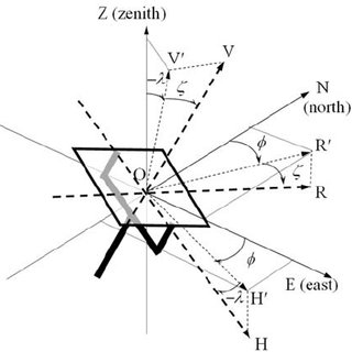 Types of sun trackers In contrast, the two-axis sun