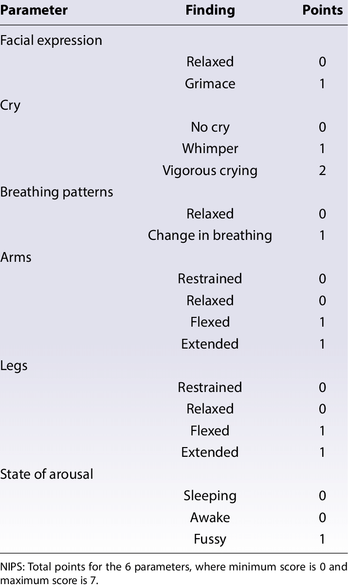 hight resolution of neonatal infant pain scale nips