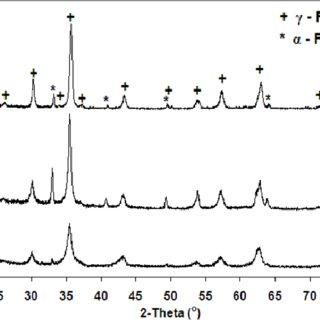X-ray diffraction plots of the uncoated iron oxide