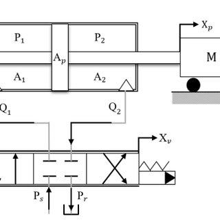 (PDF) PID controller tuning optimization using gradient