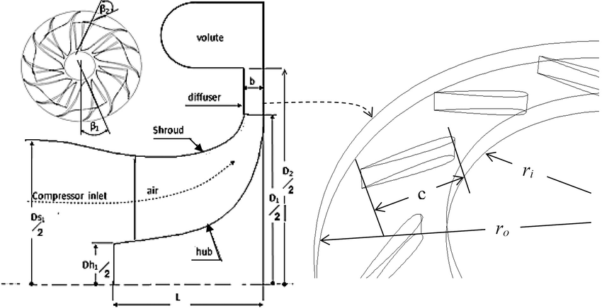 Schematic of the centrifugal compressor stage geometry
