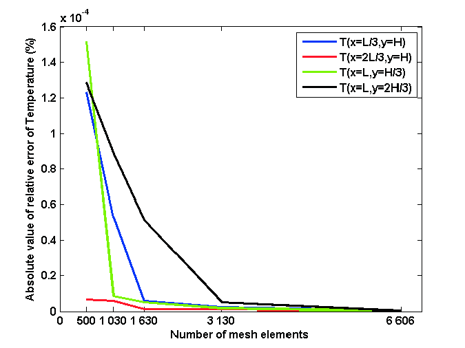 The diagram of grid independent test on absolute relative