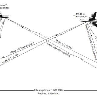 1: Operation of Primary Surveillance Radar (ICAO, 2007